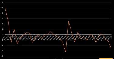 Investors lose N624.4bn as equities market records worst trading week in 3 months