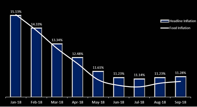 Nigeria's inflation rises for second consecutive month in September