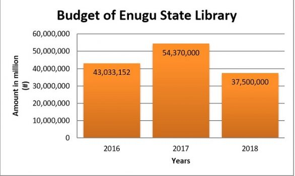 INVESTIGATION... Enugu public libraries In ruins despite budgetary allocations –Part 1