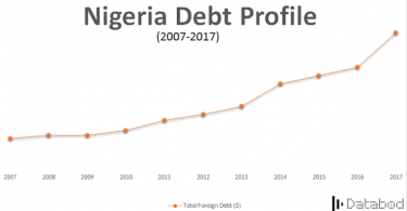FG spent N610.2b to service N13trn local debts in three months