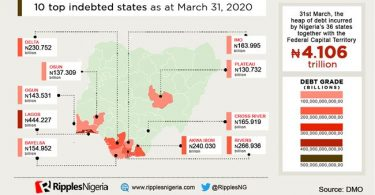 Lagos, Rivers, A'Ibom lead 10 most indebted states with N2.078tn. Will they ride the COVID-19 storm?