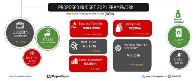 RipplesMetrics: Nigeria's Budget 2020 and 2021 —disparities, similarities; where the money went