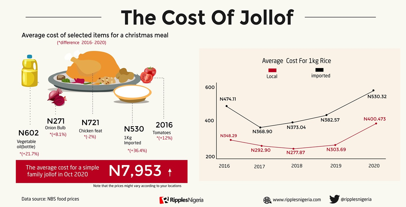 RipplesMetrics: Nigerians to pay 54.9% more for Christmas pot of Jollof than they did five years ago