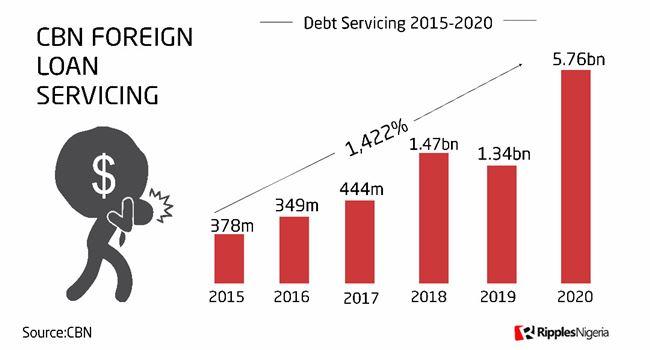 RipplesMetrics: CBN spent $5.76bn servicing external debt in 2020, highest ever in Nigeria's history