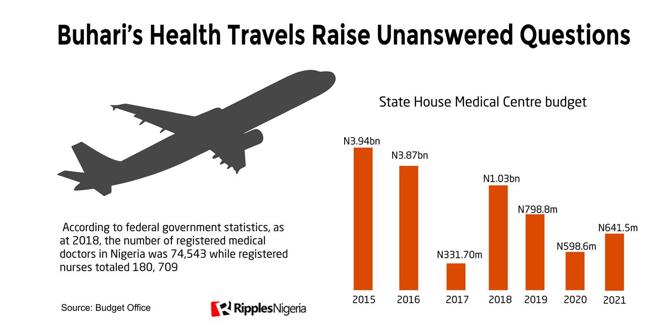 RipplesMetrics: Presidential Clinic gulps N11.21bn in seven years, yet overlooked
