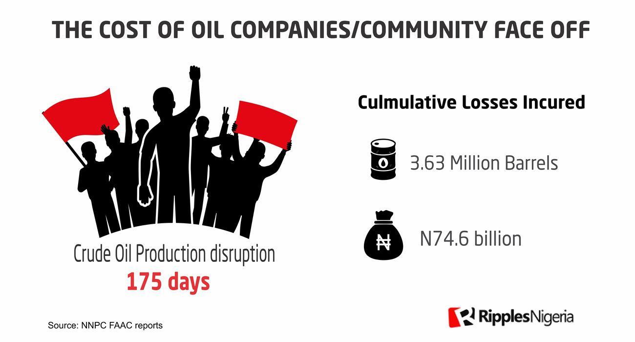 RipplesMetrics: How oil companies, host communities fight cost Nigeria N74.6bn oil revenue
