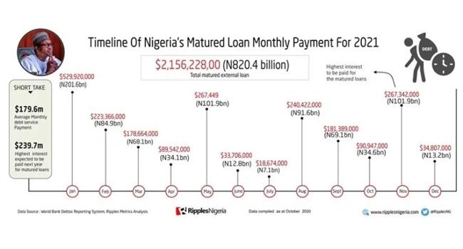 Naira depreciation increases Nigeria's debts by N34.3bn