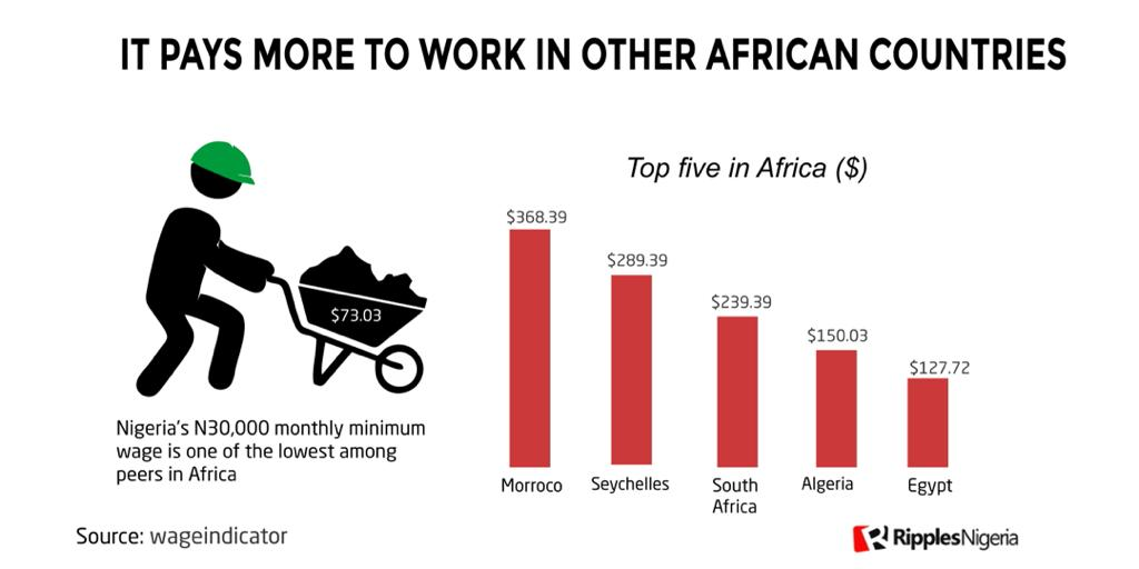 RipplesMetrics: Salaries of Nigerian workers far less than other African countries