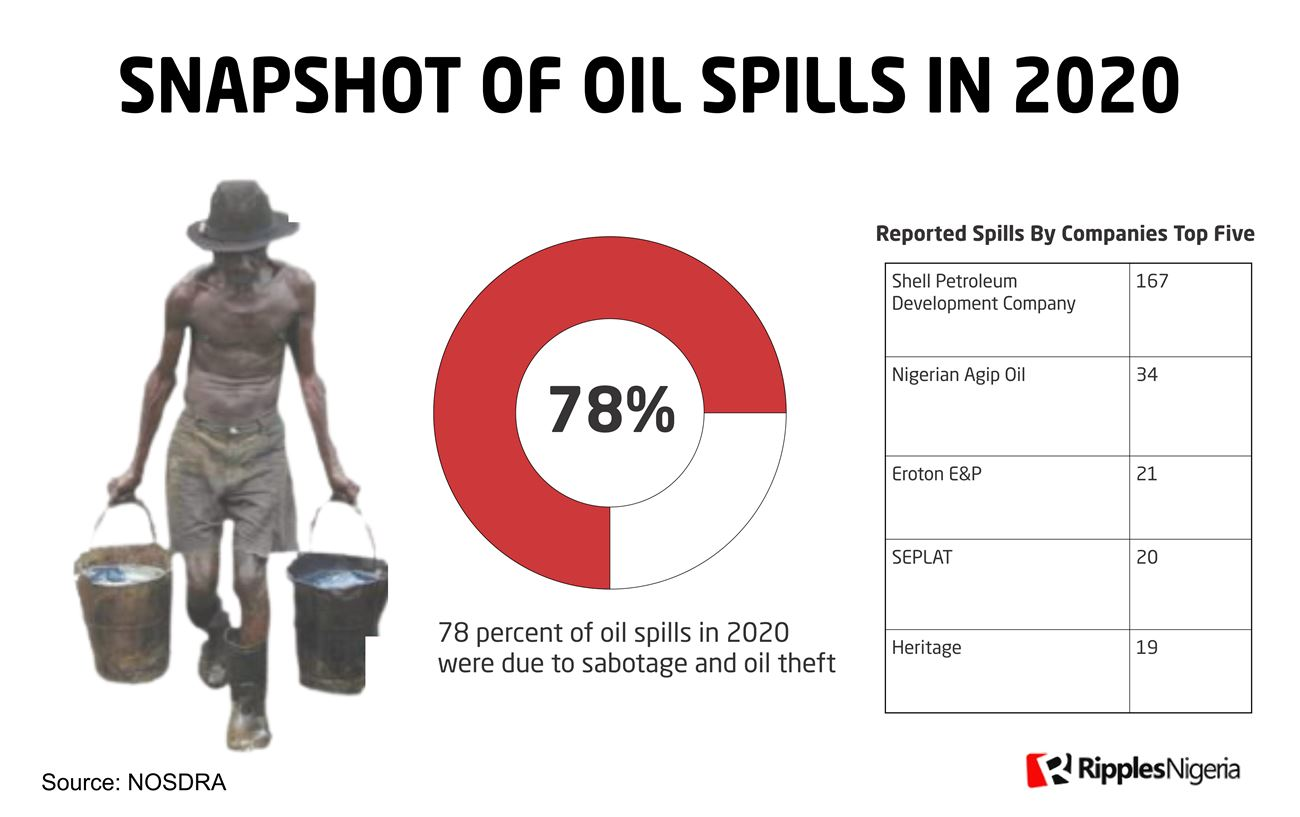 RipplesMetrics: Oil companies spill 2.7m litres of oil into land-waters in 2020
