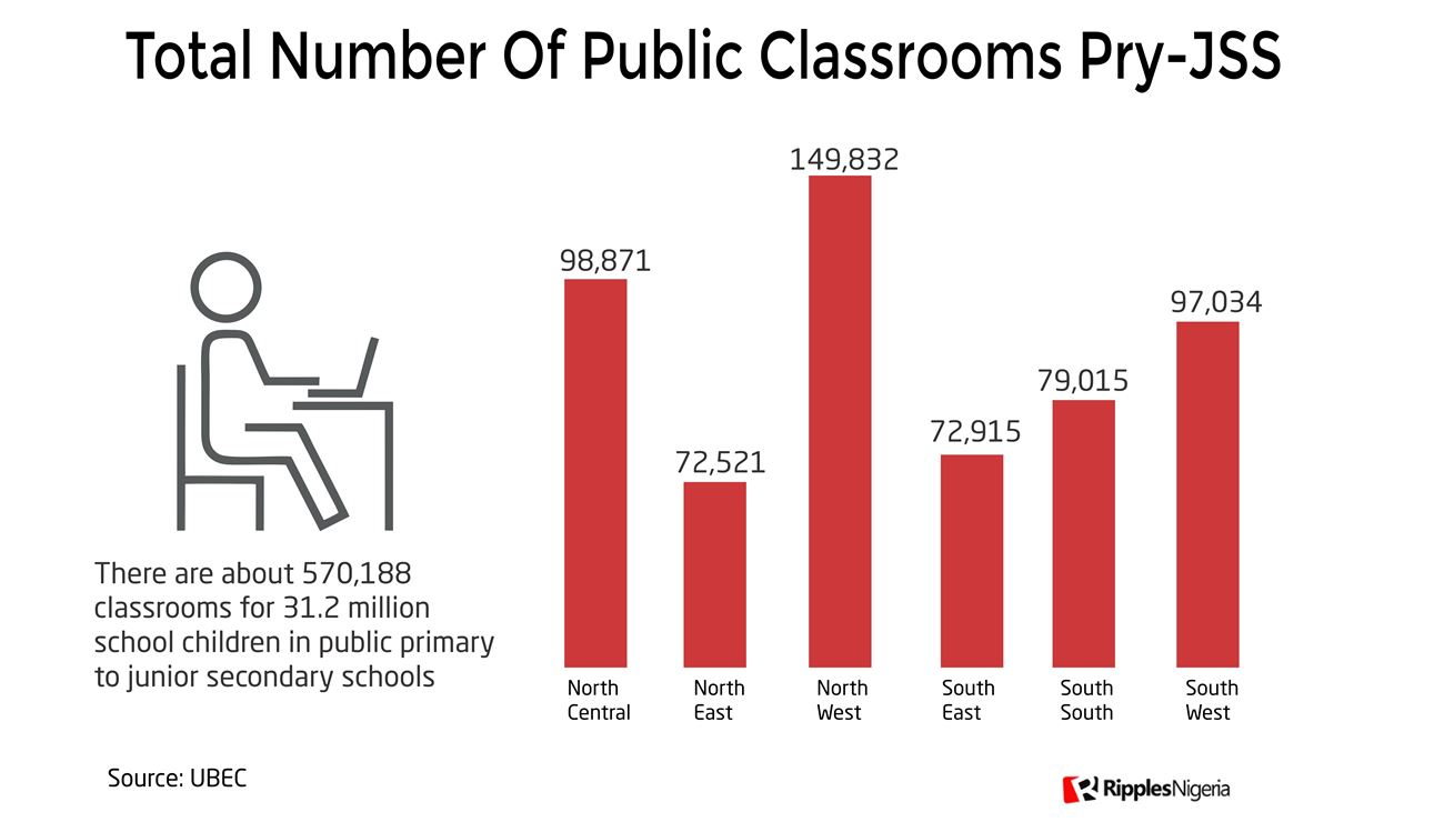 [RipplesMetrics] Data reveal 5 out every 10 classrooms unfit for learning as Nigeria marks Children's Day