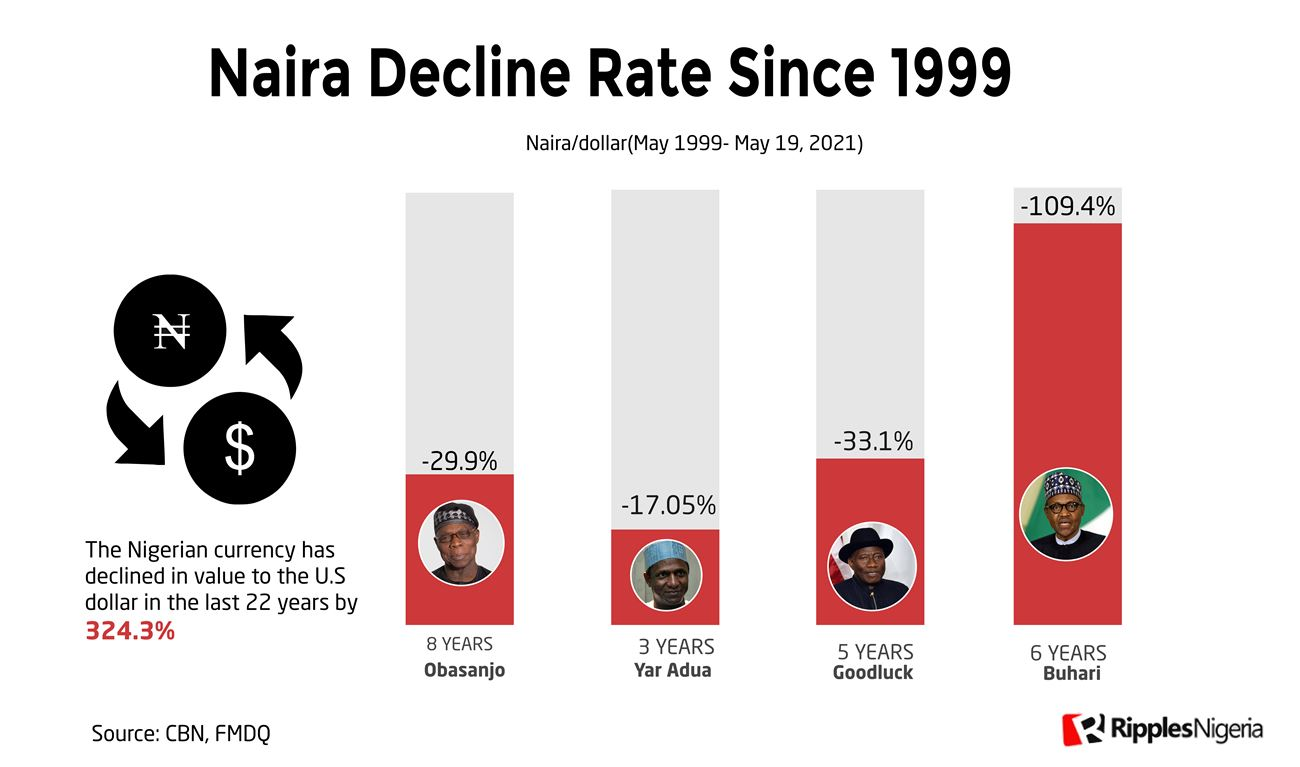 [RipplesMetrics] Naira Falls By 324% Since 1999, What Does The Future Hold?