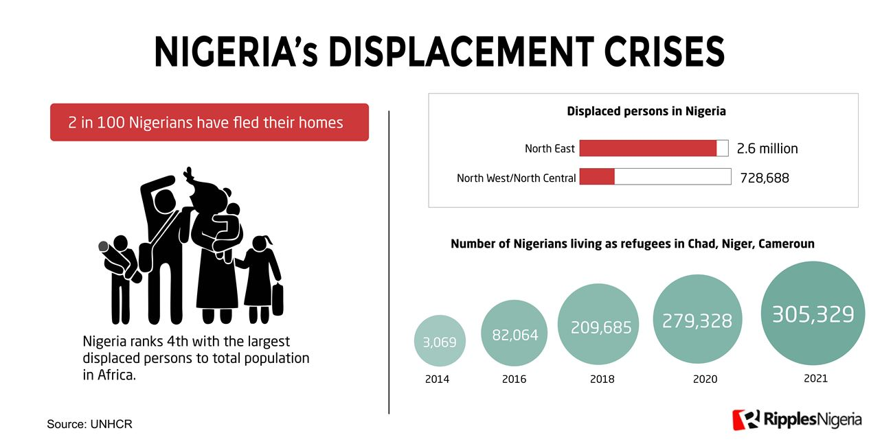 RipplesMetrics: Number of IDPs in Nigeria higher than population of 17 individual African countries