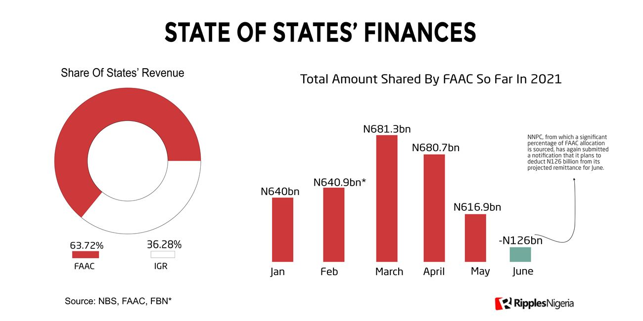 [Ripplesmetrics] Governors face tough decisions, as only 3 Nigerian states can generate up to 50% of their running costs