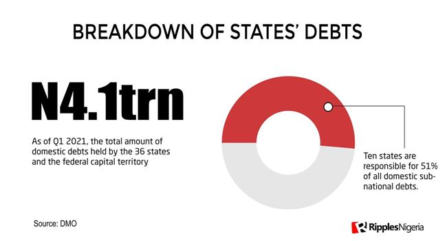 [RipplesMetrics] In Visuals, analysis of the domestic debt profile of Nigerian States