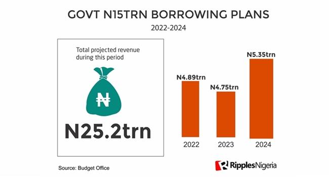 In visuals, breakdown of Nigerian govt's N15trn 3-year borrowing plan