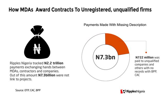 INVESTIGATION: N7.3bn paid to unregistered companies; how Nigerian govt spent N2.2trn in six months