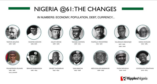 RipplesMetrics… Nigeria at 61: Where we were and where we are now in numbers